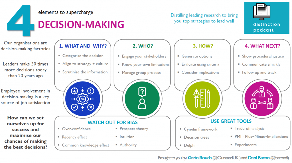 4 steps to supercharge decision-making infographic